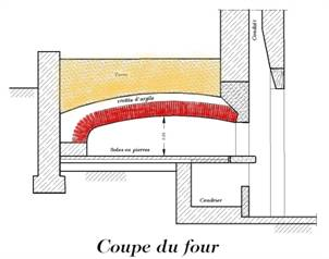 Schema construction four a pain - Comment faire griller du pain au four ...